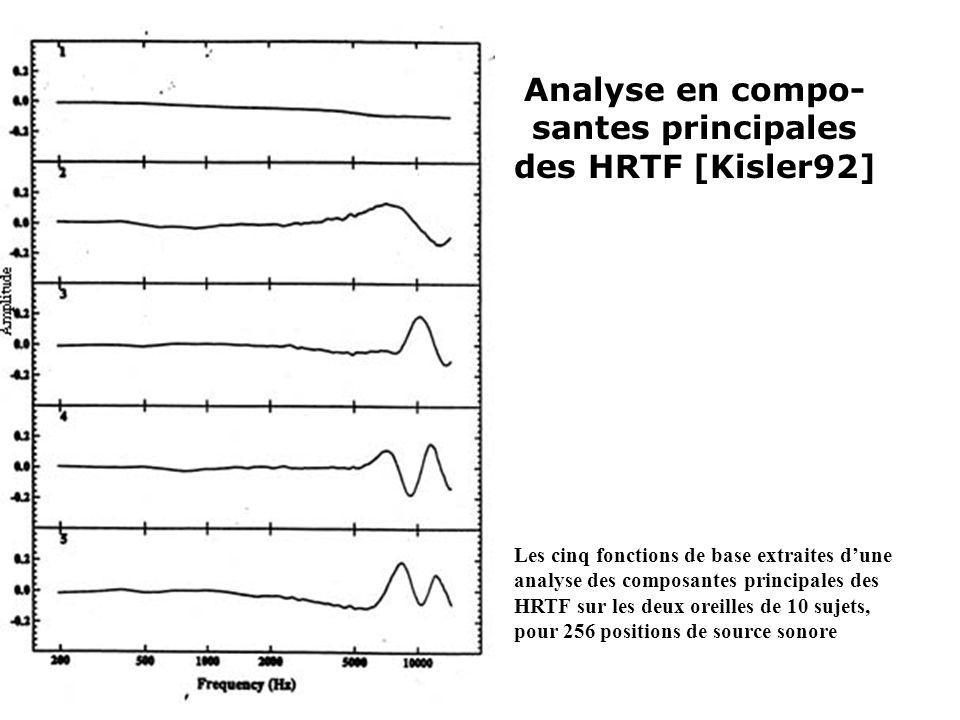 Analyse en compo- santes principales des HRTF [Kisler92]
